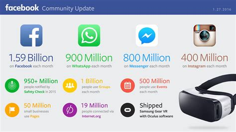 climbs to 1 59 billion users and crushes q4