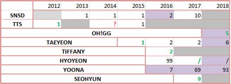 Snsd's Melon Chart Debuts By Year From 2012 Onwards Incl
