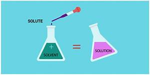 Solute - Definition, Concentration & Example | Chemistry ...
