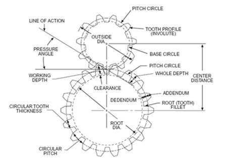 Gear Line Diagram by Gearboxes Planetary And Spur Designs From Anaheim Automation