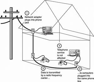 Phoneline And Powerline Networking