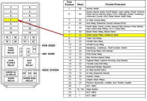 2014 Mazda 6 Fuse Box Diagram by 1996 Ford Diesel Fuse Diagram Wiring Diagram