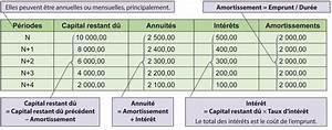 Emprunt Voiture : tableau de remboursement d emprunt blog sur les voitures ~ Gottalentnigeria.com Avis de Voitures