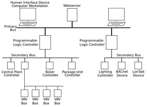 Building Automation Wikipedia
