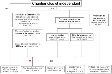 modèle plan de prévention modele plan de prevention simplifie