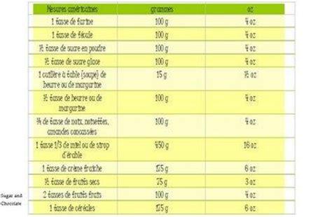 conversion mesures cuisine mesures et équivalences pour la cuisine à voir