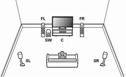 Channel Speakers Denon Connecting Surround System Avr
