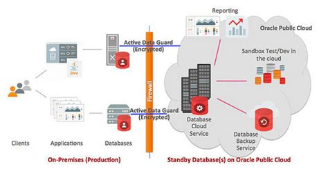 oracle  disaster recovery  public cloud oracle