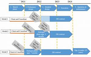 Project Implementation Models  Developed Based On Documents From