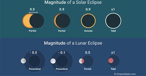magnitude  eclipses