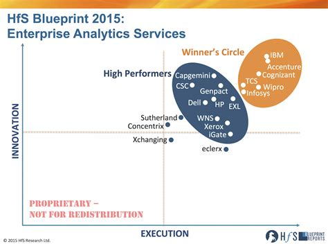 IBM, Accenture, Cognizant, Wipro, TCS and Infosys make the ...