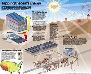 How Solar Energy Is Harnessed  Infographic  U0026 39 Tapping The