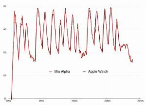 Apple Watch Heart Rate Data Vs  Mio Alpha Heart Rate