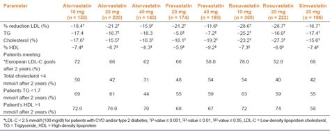 statin comparison chart south african dyslipidaemia guideline consensus statement ayucarcom