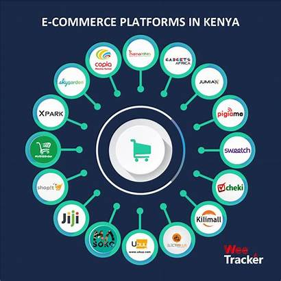 Commerce African Western Ecommerce Africa Imposing Markets