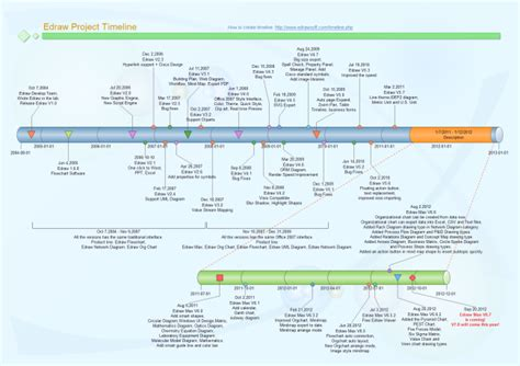 timeline examples  templates