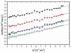 Lichtintensität Berechnen : statische lichtstreuung nanolytics ~ Themetempest.com Abrechnung
