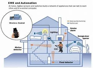 Schematic Diagram Of Ems  Energy Management System