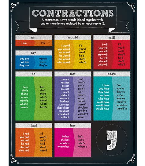 Contractions Chart Grade 15