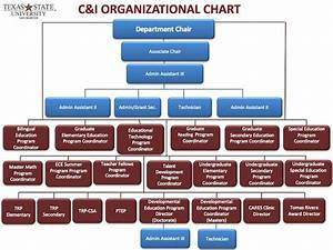 Organizational Chart Department Of Curriculum And