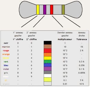 code couleur dentifrice ordre des couleurs d une r 233 sistance 233 lectrique