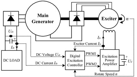 structure  brushless excitation control system