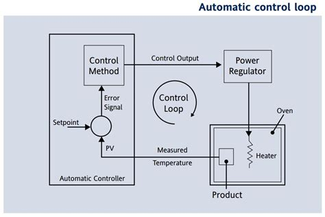 Principles Pid Control Tuning Eurotherm