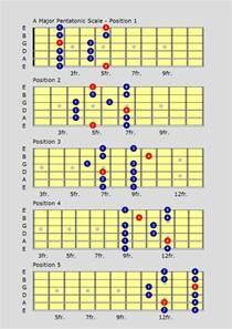 Major Pentatonic Scale Guitar