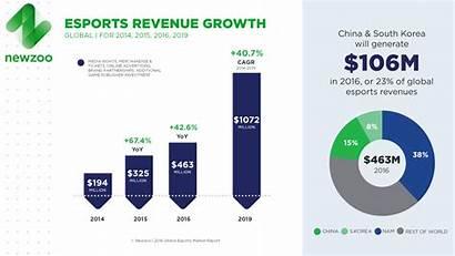 Esports Newzoo Report Revenue Market Growth Global
