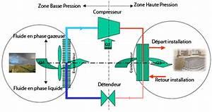 pompe a chaleur air air air eau geothermiques With fonctionnement pompe a chaleur piscine