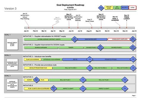 visio roadmap template business goal deployment roadmap visio template strategic planning business
