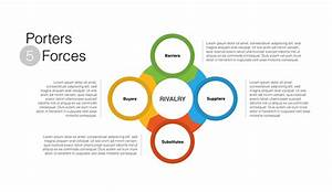 Porters 5 Forces Ppt For Powerpoint