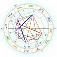 Elisabeth von Brandenburg-Ansbach-Kulmbach, horoscope for ...