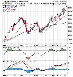 Live Nymex Crude Oil Price Chart Commodities Charts April 2006
