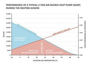 Air Source Heat Pump Operation Pictures