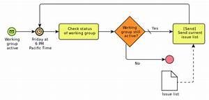 Mahasantri  Proses Bisnis Model Dan Notasi