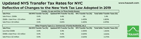 nyc transfer tax hauseit reviews nyc