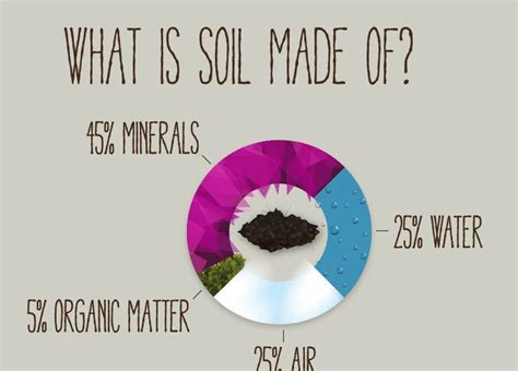 what is mulch made of what is soil made of