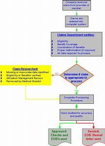 Do You Need Medical Insurance Claims Advice Regarding Denials