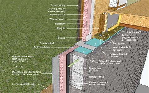 Beautiful Exterior Foundation Insulation #8 Exterior