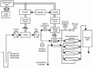 Optimum Design Of A Photovoltaic Reverse