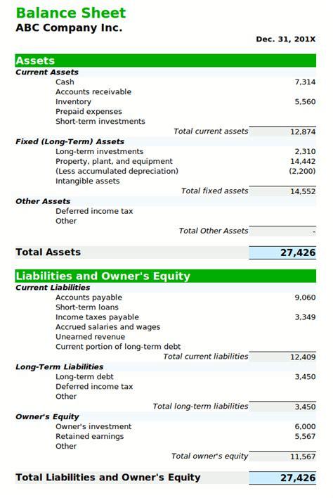 forecasting  balance sheet boundless finance