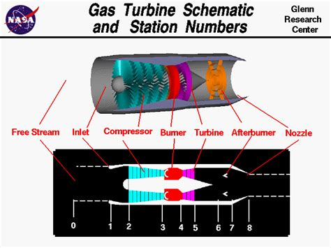 Gas Turbine Schematic Station Numbers