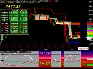 Sgx India Nifty Future Live Chart Ultracemco Eod System Chart Make Money Online With A