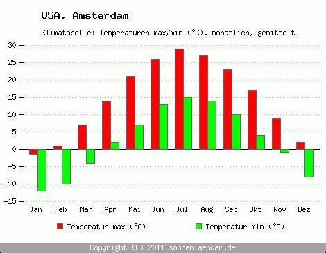 klimatabelle amsterdam usa und klimadiagramm amsterdam