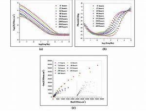 Bode And Nyquist Plots Of Functionalised Graphene  5