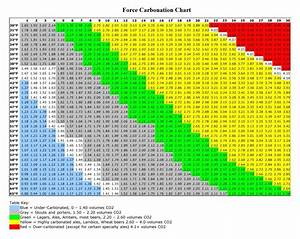 Force Carbonating Chart Force Carbonation Chart Home Brewing Brewing Brewing