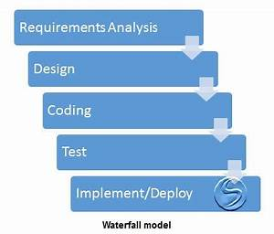 Case Study: How to Eliminate Flaws of Waterfall and Agile ...