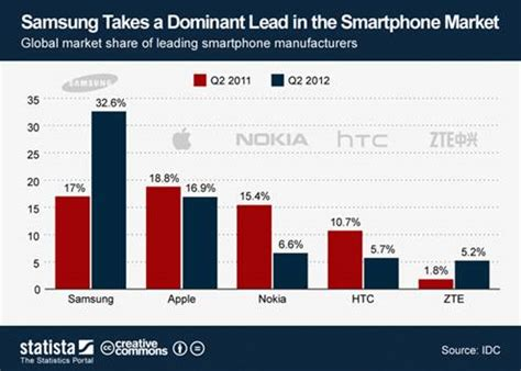 samsung vs iphone sales news samsung and apple to fight