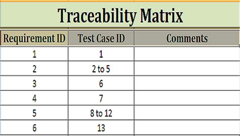 traceability matrix template work for quality quality differs success from crowd